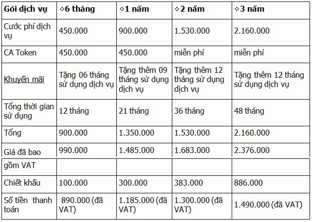 Bảng giá dịch vụ chứng thực chữ ký số